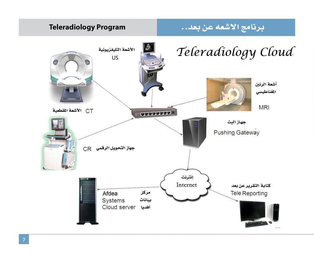 مميزات الأشعة الاتصالية
